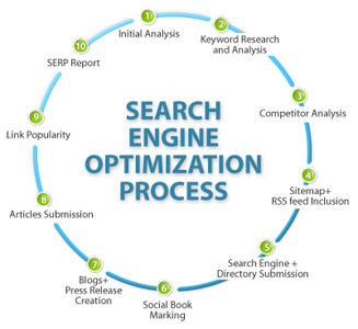 Best SEO results, Search engine optimization